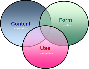 content/form/use